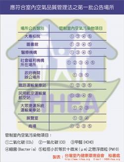 室內空氣品質管理法將於7月1日正式開罰,敬請貴單位IAQ專責人員回復服務需求調查表,方便我司提供相關服務與諮詢建議
