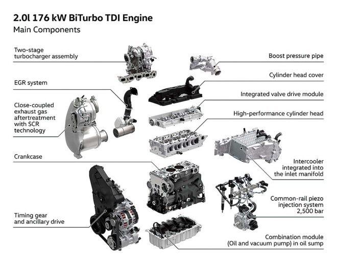 汽車種類的演化◆省油效率佳、低轉速高扭力的柴油引擎Diesel Engine