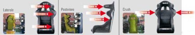 FIA規格分析多點式安全帶及賽車椅