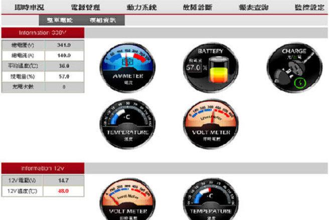 科技領馳  ARTC車載資通訊平台及電動車管理系統
