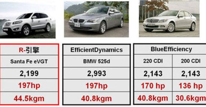 柴油引擎科技新進化Hyundai R-Type寫歷史