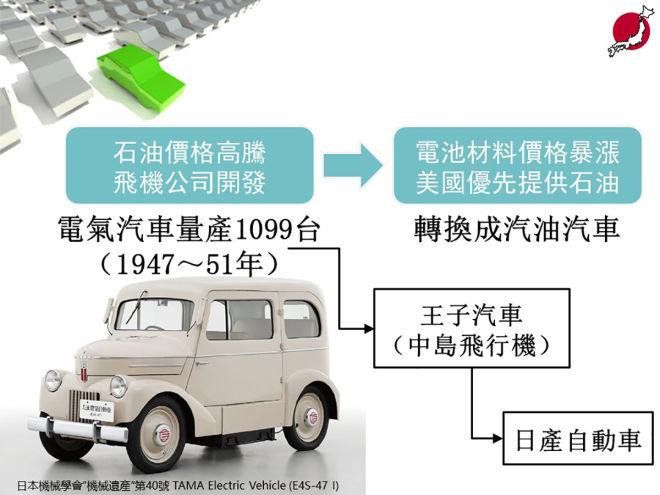 【圖解日本】日本戰後的汽車產業重組 12-7