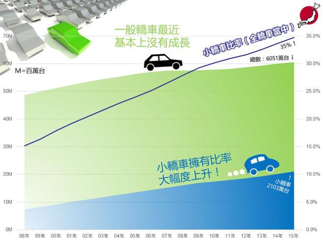 【圖解日本】改變一切的「輕自動車」12-3