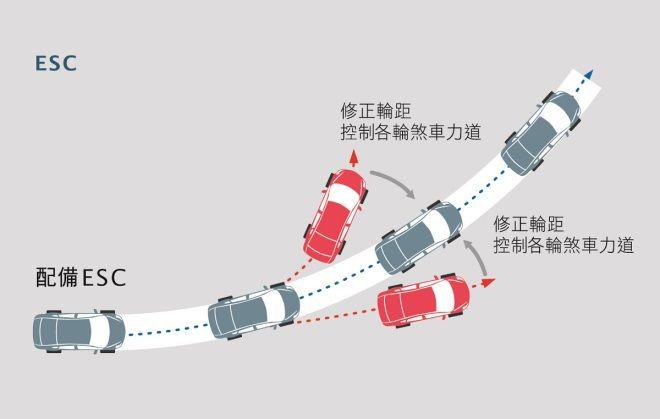 馬來西亞將立法 全面標配電子行車穩定系統(ESC)的法律