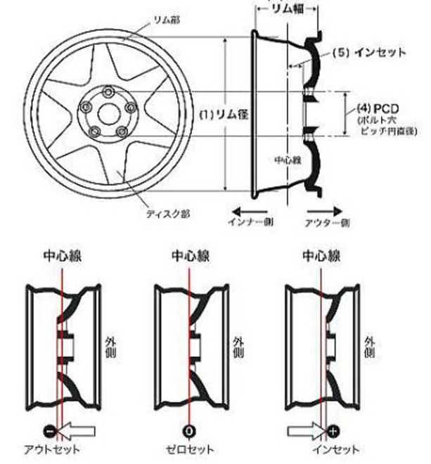 想知道在維持原廠定位下,該如何選擇輪框將它盡量切齊葉子版?