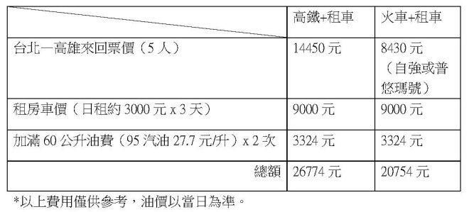 【上路省】租車+高鐵/火車   費用高但不怕塞車