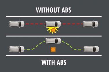 【煞車輔助科技-PARRT1】ABS煞-放-煞比你的腳還快