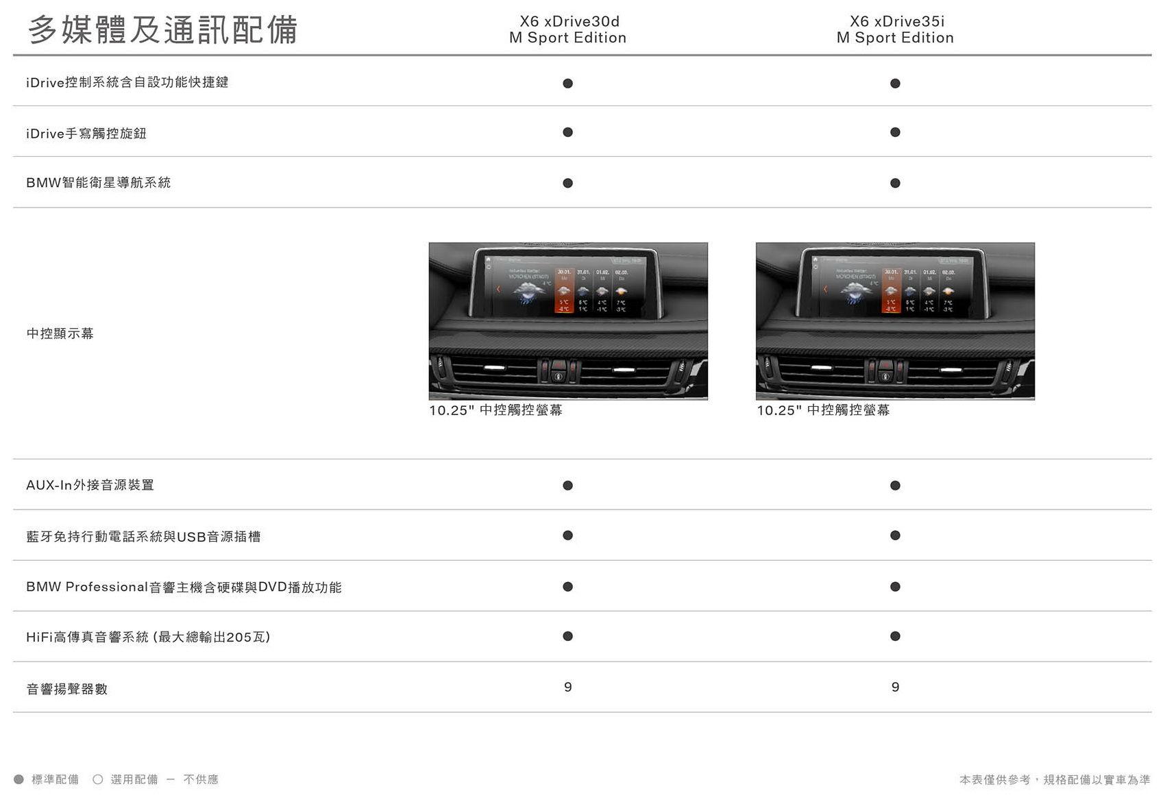 20180301 X6系列(F16)配備表