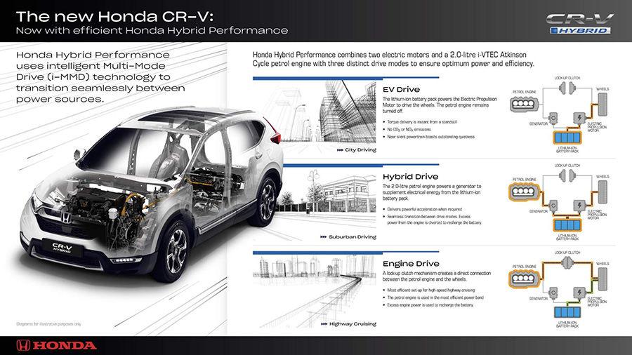 Honda CR-V Hybrid明年開始交車!歐洲啦…