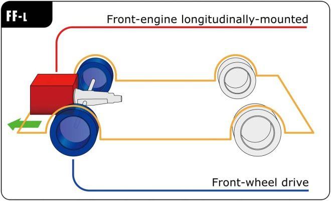 汽車規格大解讀-驅動型式:前置前驅