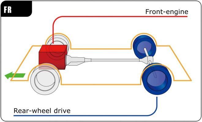 汽車規格大解讀-驅動型式:前置後驅