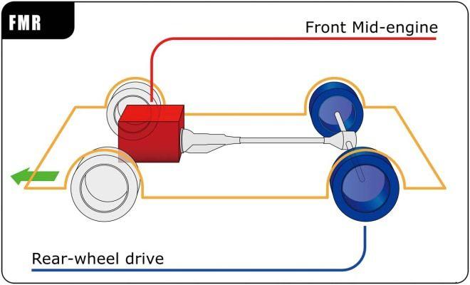 汽車規格大解讀-驅動型式:中置後驅