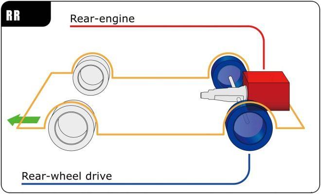汽車規格大解讀-驅動型式:後置後驅