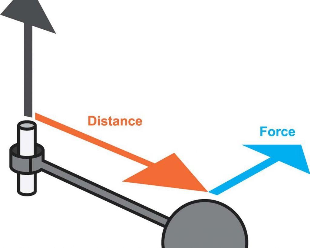 愛車Q&A:馬力、扭力是怎麼來的?