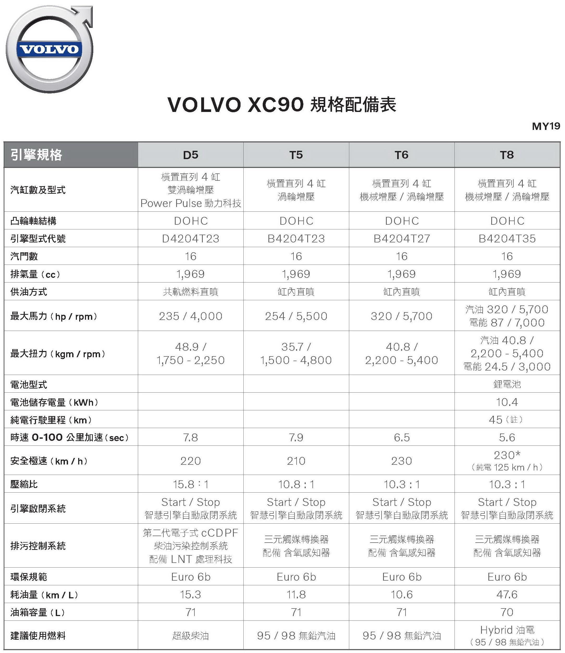 低調的北歐七人座運動豪華休旅 2019年式VolVo XC90 T5 R-Design登台試駕: Page 3 Of