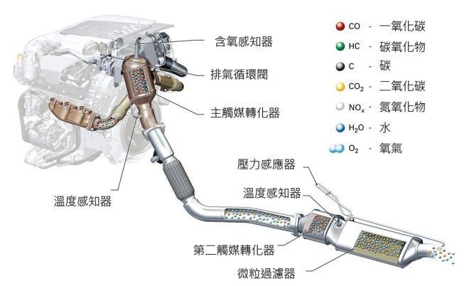 汽車規格大解讀-動力數據:二氧化碳排放量