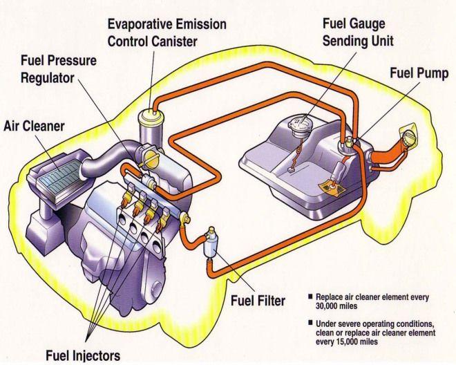 【汽車知識】為何會有燃油濾芯?過濾油中鐵屑油泥