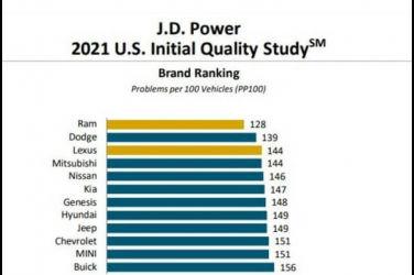 2021年美國新車品質調查公佈 日系車廠名列前茅