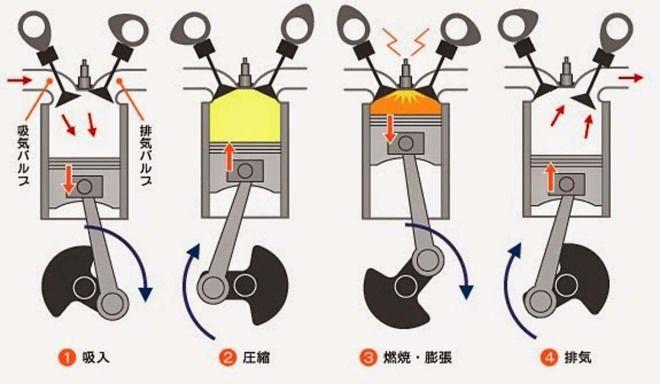 愛車Q&A:汽油引擎和柴油引擎差別在哪?