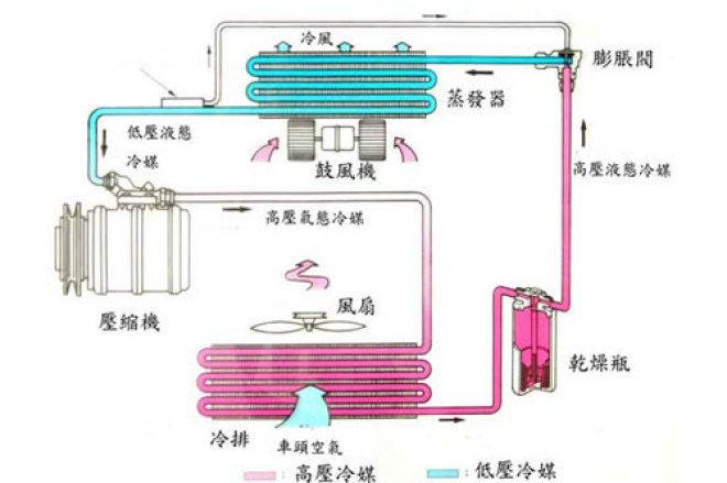 愛車修養系列報導 冷氣系統延長壽命