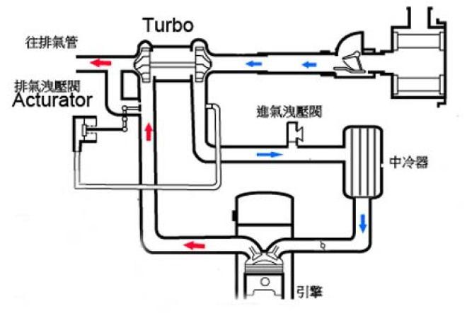 愛車修養系列報導 渦輪引擎壓縮比新詮釋