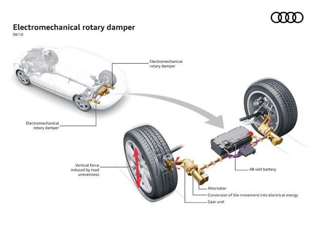 電能懸吊Audi eROT懸吊系統