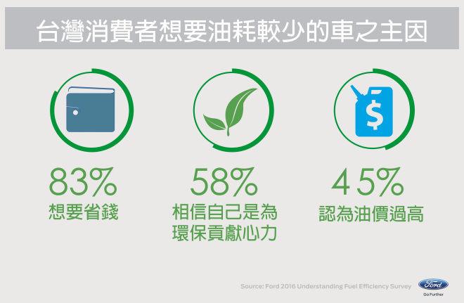 83%台灣消費者購買新車 認為燃油效率比馬力更重要