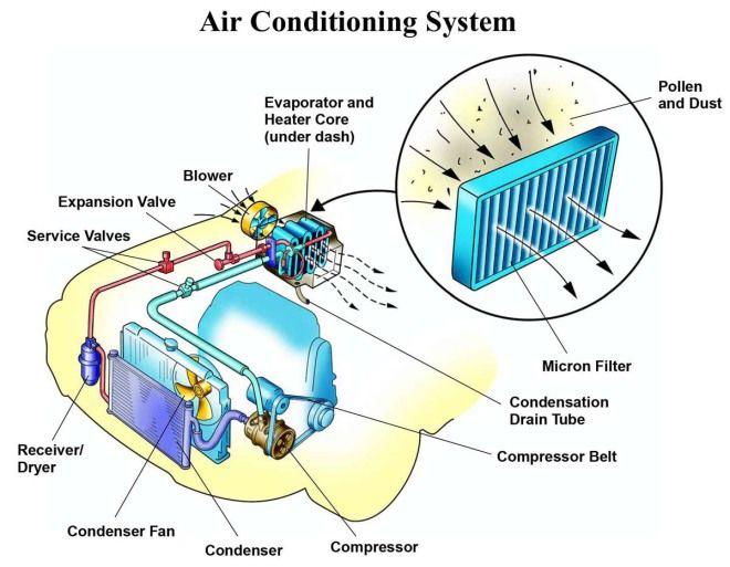您愛車的冷氣健康嗎?冷氣系統也要保養